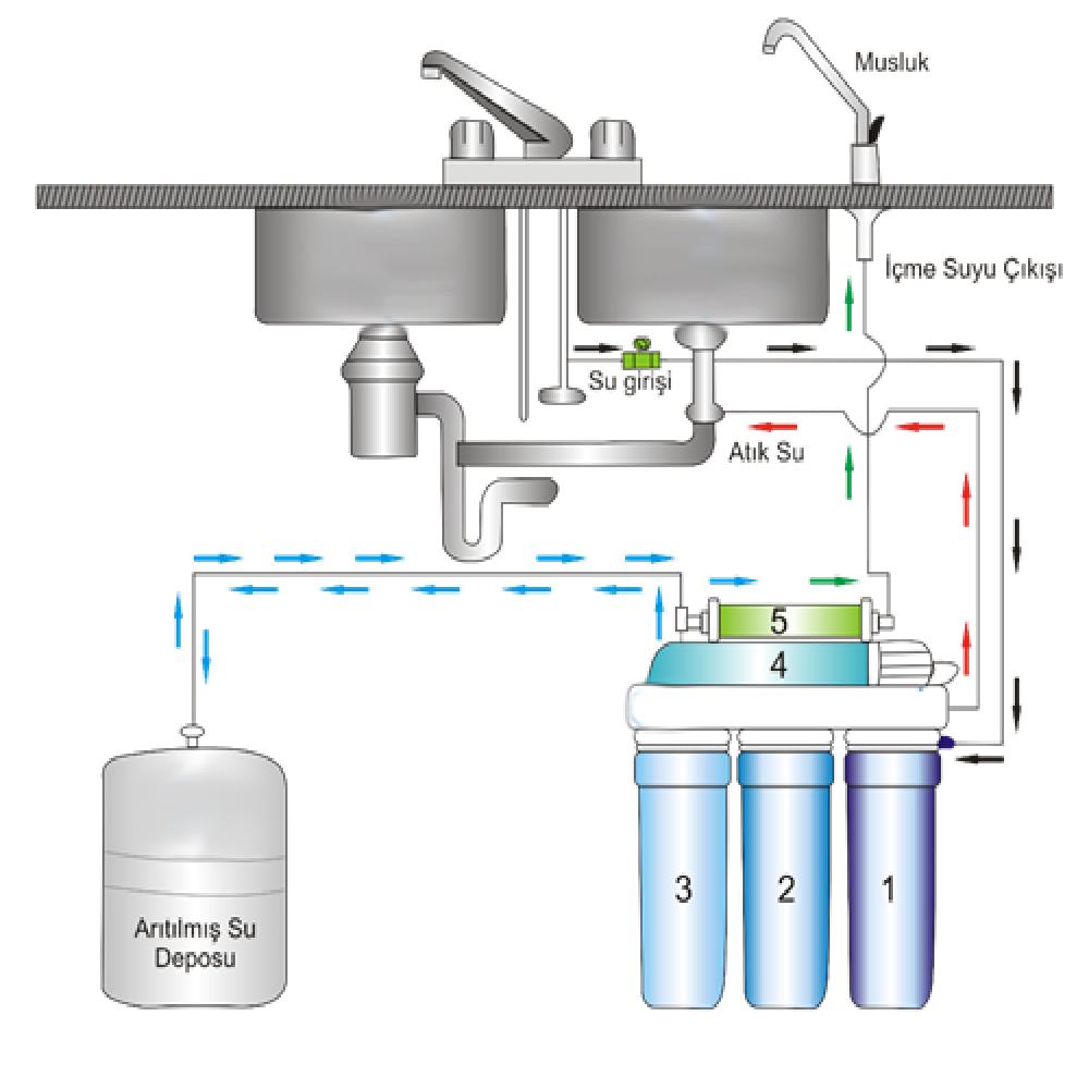 su arıtma cihazı nasıl çalışır