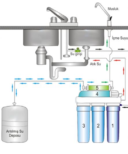 Su Arıtma Cihazı Nasıl Çalışır ?